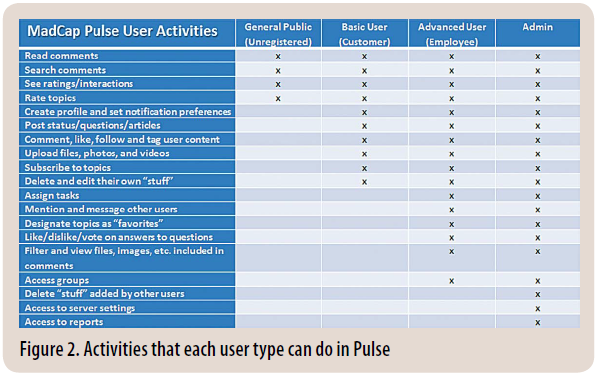 Figure 2. Activities that each user type can do in Pulse